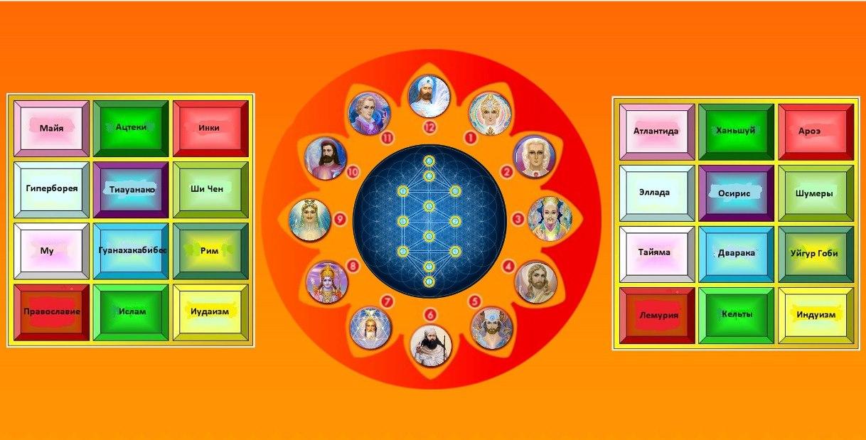 схема собора шамбалы